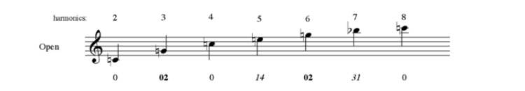 Pitches produced on the trumpet in open position